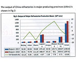 Chinese Refractory Industry Production Condition Summary In the first half year of 2017